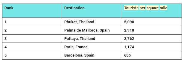 Phuket deastination N°1