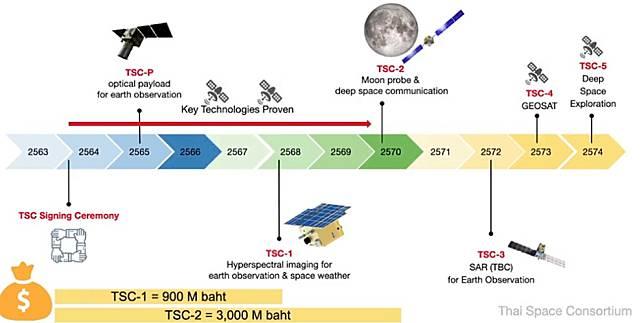satellite thaïlandais